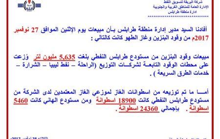 شركة البريقة لتسويق النفط الإدارة العامة للمناطق الغربية والجنوبية ادارة منطقة طرابلس ******************************** أفادنا السيد مدير إدارة منطقة طرابلس بـأن مبيعات يوم الإثنين