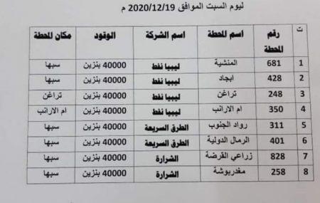 ان شركة البريقة لتسويق النفط تسعى دائماً لتوفير احتياجات الموطن الليبي في اي مدينة او منطقة كانت، ولا تدخر جهداً لذلك وتضع دائما حق المواطن هدفاً تصبوا لتحقيقه رغم