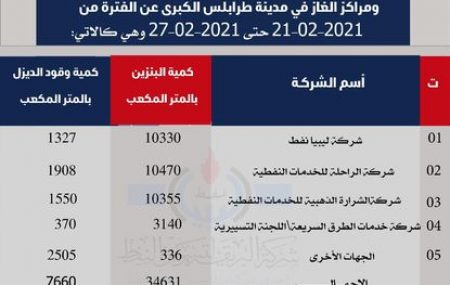 بيان بالكميات التى تم تزويدها لشركات التوزيع والجهات العامة ومراكز الغاز في مدينة طرابلس الكبرى