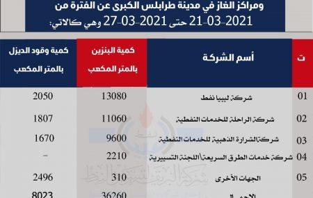 بيان بالكميات التي تم تزويدها لشركات التوزيع والجهات الاخرى ومراكز الغاز في مدينة طرابلس الكبرى عن الفترة من 21/3/2021حتى