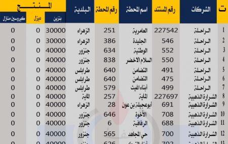 إدارة عمليات منطقة الزاوية مستودع الزاوية النفطي الثلاثاء الموافق 16مارس 2021م لبلدية طرابلس وبلديات غرب طرابلس