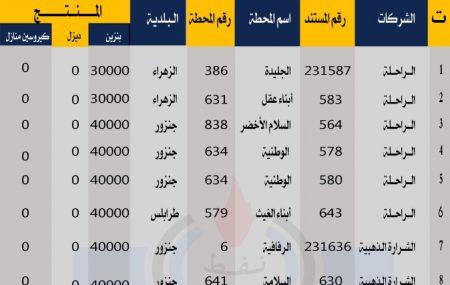 إدارة عمليات منطقة الزاوية مستودع الزاوية النفطي الجمعة الموافق 26مارس 2021م لبلدية طرابلس وبلديات غرب طرابلس