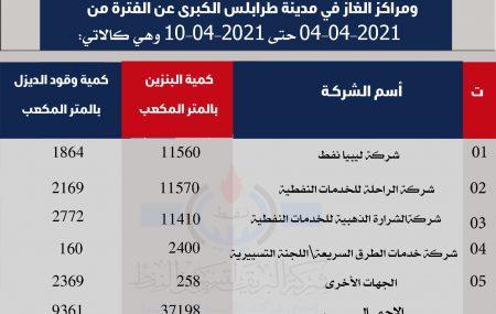 بيان بالكميات التي تم تزويدها لشركات التوزيع والجهات الاخرى ومراكز الغاز في مدينة طرابلس الكبرى عن الفترة من 4/4/2021حتى